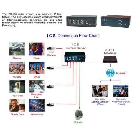 Embedded MPG4 IP-Cam Server (Встроенные MPG4 IP-Cam Server)