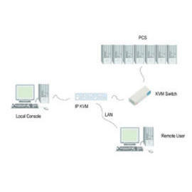 IP KVM VIEW