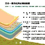 MULTI-PURPOSE FUNCTIONAL AGRICULTURAL MULCHING PAPER (MULTI-USAGE AGRICOLE FONCTIONNEL MULCHING PAPIER)