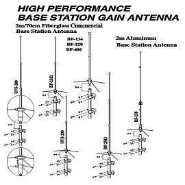 Base Station Antenna (Базовая станция антенна)