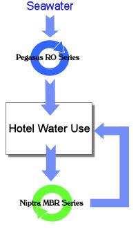 Look For Sales Agent Of Waste Water Treatment Plants (Смотри Для агент по продажам сточных вод очистных сооружений)