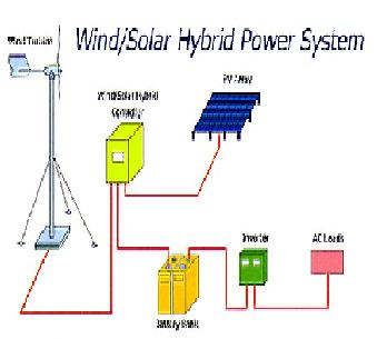 Solar And Wind Generator Turbine