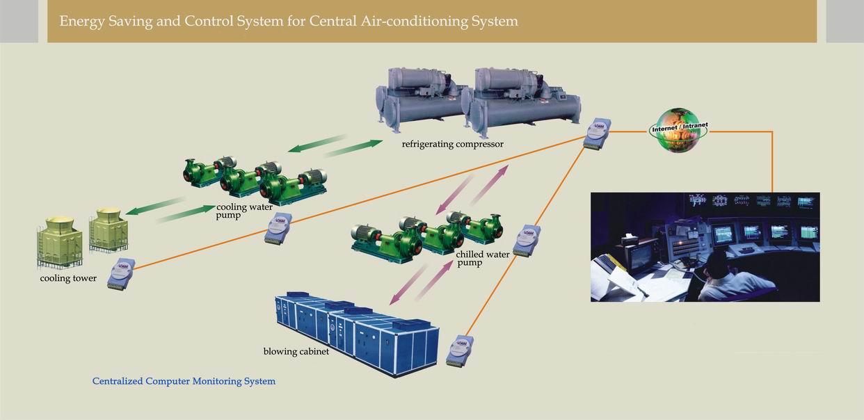 Intelligent Air Conditioner Controller (Интеллектуальная Кондиционеры Контроллер)