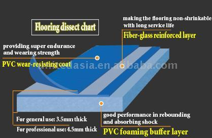 PVC-Sportboden für Tennis, Badminton, Volleyball und Basketball (PVC-Sportboden für Tennis, Badminton, Volleyball und Basketball)