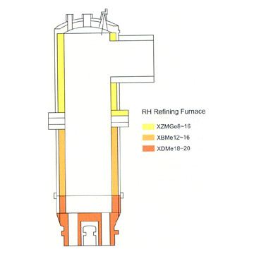 Refractory for RH Furnace