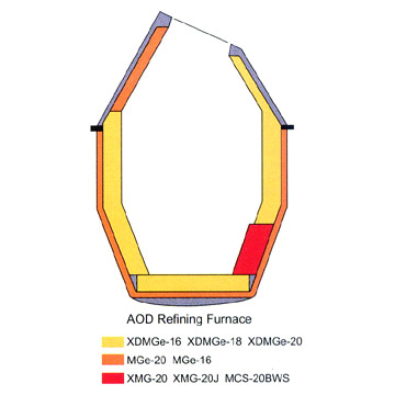 Refractory for Stainless Steel Refining Furnace Aod, Vod