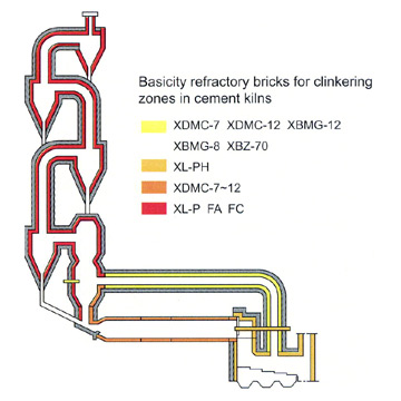 Brick for Cement Rotary Furnace