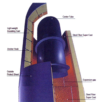 Unshaped Material for CFB, Incinerator and Boiler