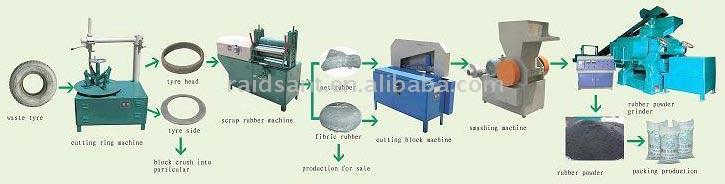 Abfall-Wirtschafts-Reifen-Recycling-Anlage (Abfall-Wirtschafts-Reifen-Recycling-Anlage)