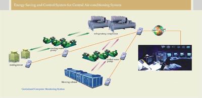 PE Management System For Central Air-Conditioner (ЧП система управления, центральный кондиционер)
