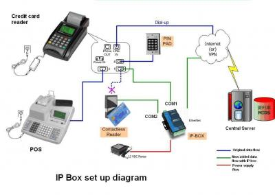 IP Box für Kredit-Kartenleser (IP Box für Kredit-Kartenleser)