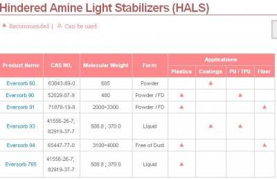 Hindered Amine Light Stabilizers (HALS) (Заторможенное Амина светостабилизаторов (HALS))