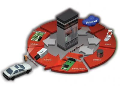 ImageSherlock--an Intelligent Video Surveillance System Kit of vehicle controlli