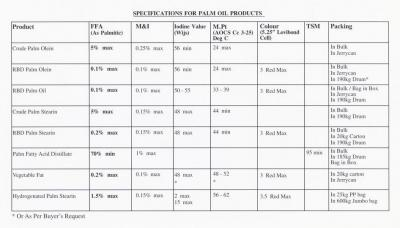 Palm Oil Products ()